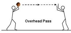 OVER HEAD PASS