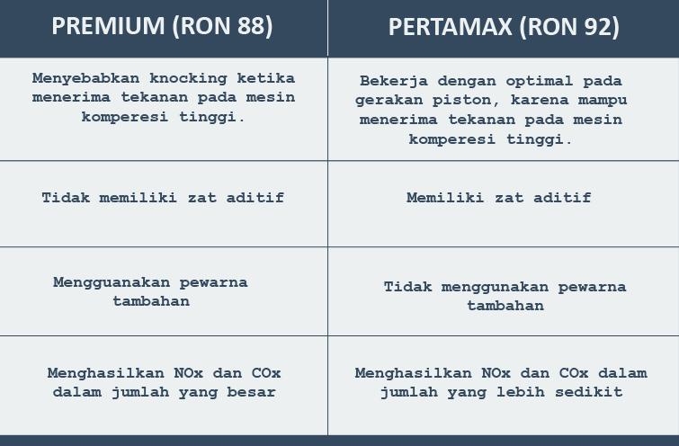 perbedaan premium ron 88 dan pertamax ron 92
