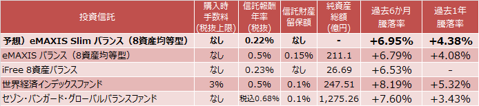 eMAXIS Slim バランス(8資産均等型)、eMAXIS バランス(8資産均等型)、iFree 8資産バランス、世界経済インデックスファンド、セゾン・バンガード・グローバルバランスファンド成績比較表