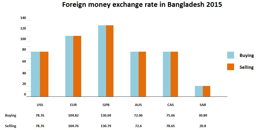 The Graph Shows Foreign Money Exchange Rate In Desh 2017 It Exchanges Us Eur Gpb Au Ga And Sar Almost Same Amount Of Ing