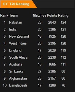 ICC T20 Rankings in December 2017