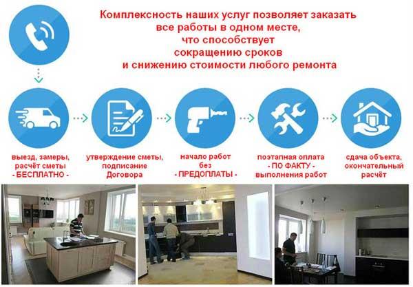 ремонтная компания АСК Триан этапы работы