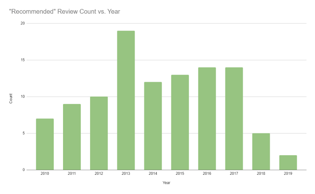 Chart showing Recommended Review Count vs Year