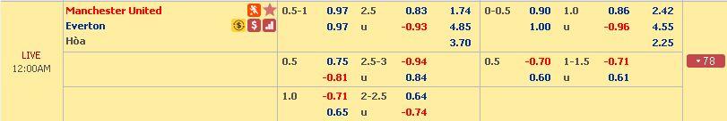 Dự đoán tỉ lệ Man Utd vs Everton (Ngoại Hạng Anh - 28/10) Everton