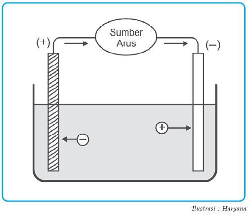 Pengertian Sel Volta Dan Sel Elektrolisis Galvani Perbedaan Prinsip Kerja Persamaan Reaksi Kimia