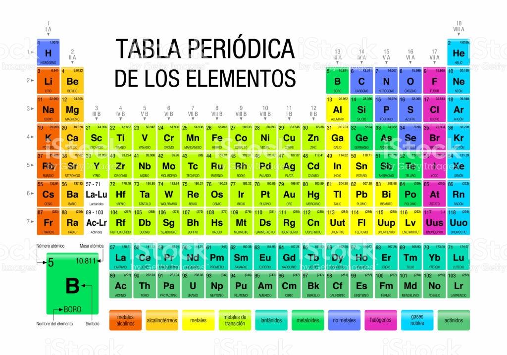 Tabla peridica de los elementos qumicos puro tip aqu les mostramos una detallada tabla peridica de los elementos qumicos urtaz Image collections