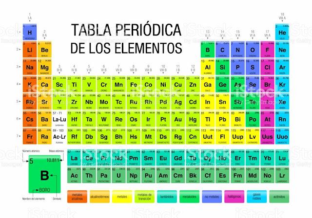 Tabla peridica de los elementos qumicos puro tip subscribe via email urtaz Choice Image