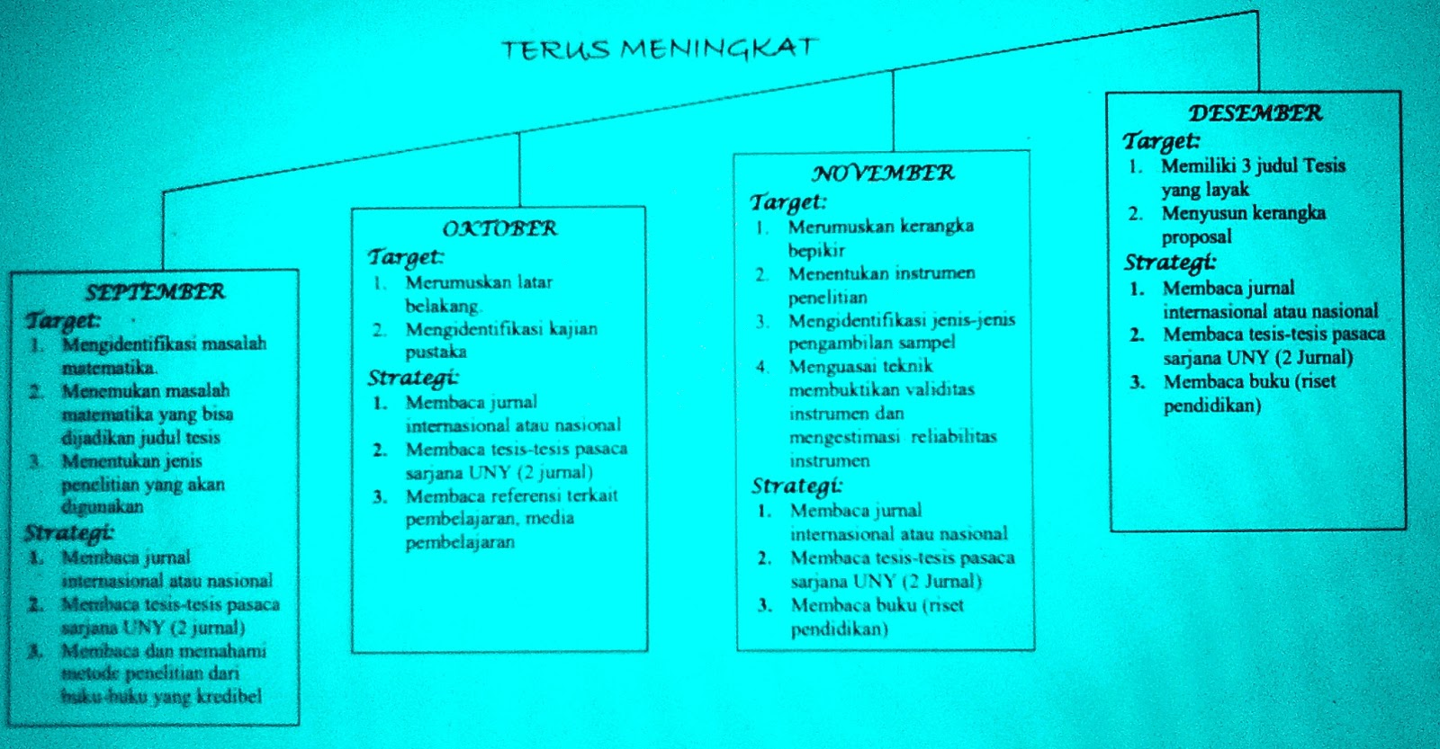 Metodologi penelitian review jurnal