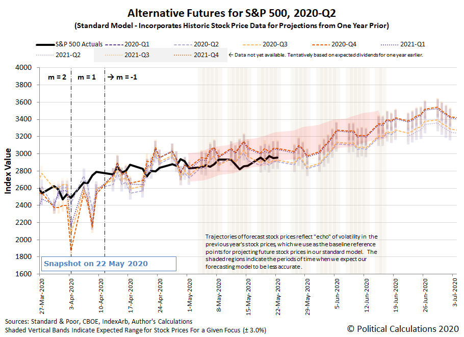 Alternative Futures - S&P 500 - 2020Q1 and 2020Q2 - Standard Model with m=-1 - Snapshot on 22 May 2020
