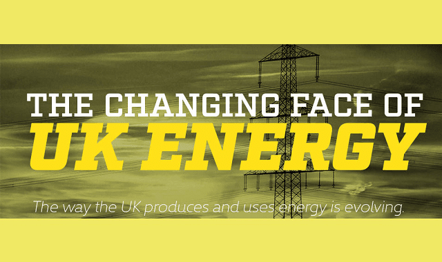 The Changing Face of UK Energy