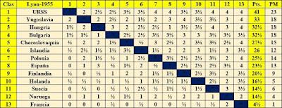 Clasificación final por orden de puntos del Campeonato Mundial Universitario Lyon 1955