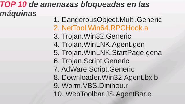 Top amenazas detectadas