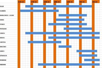 cronocartina delle antiche civiltà