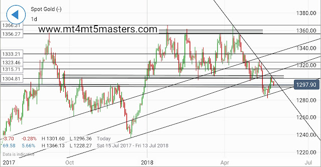 GOLD TECHNICAL Evaluation by mt4 mt5 masters