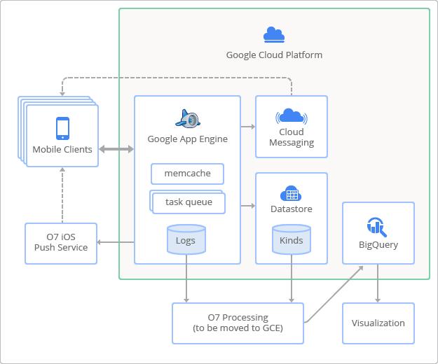 Google Cloud Platform Blog: Outfit 7's Talking Friends built
