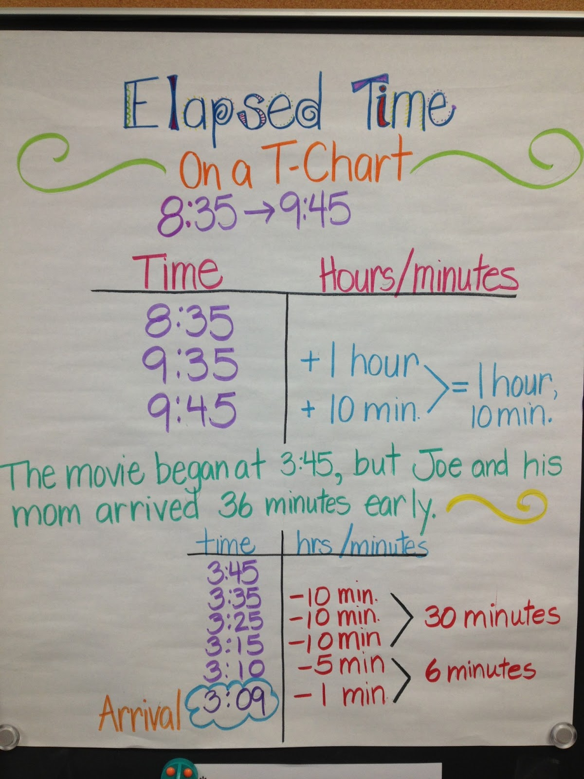 Elapsed Time Using T Chart