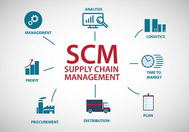 Mudah Memahami Supply Chain Management (SCM) | Pengadaan (Eprocurement)