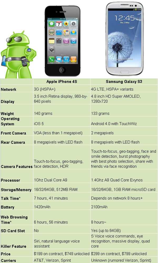 Samsung Galaxy S3 vs. iPhone 4S – no contest here, folks ...