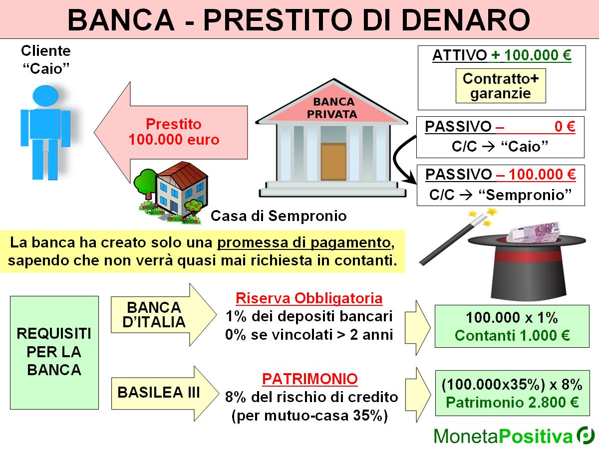 Realt o fantasia banche denaro debito e sovranit for Banca in casa