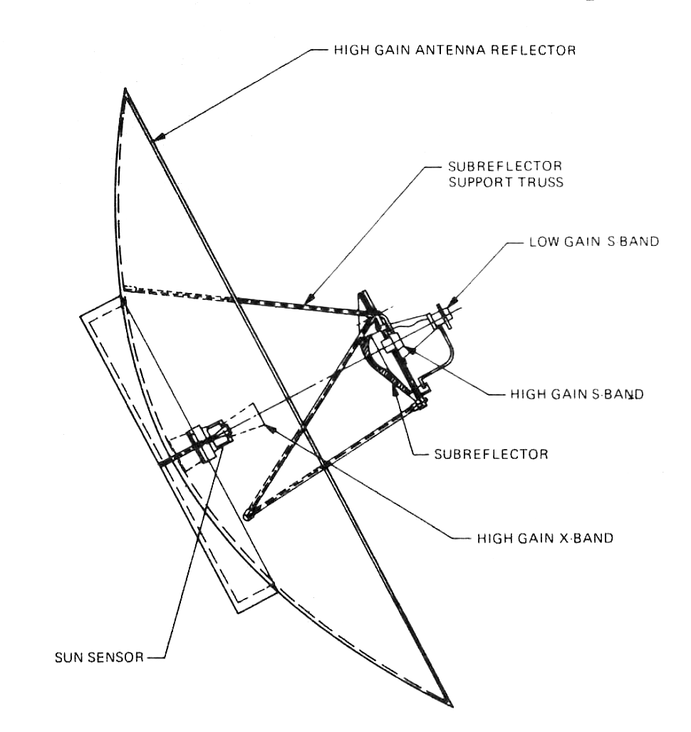 Wireless Antenna Diagram