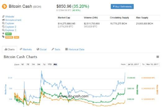 bch bitcoin cash
