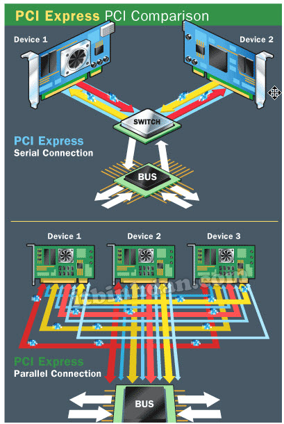 pci-express-parallel-connection