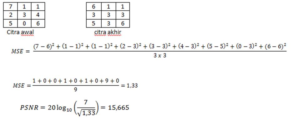 contoh perhitungan MSE dan PSNR