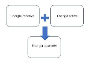 Triangulo de potencias