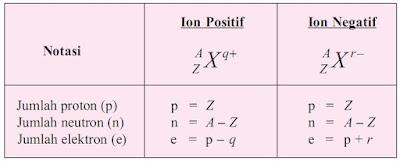 notasi ion, jumlah proton, neutron, dan elektron