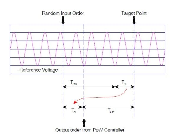 Point-on-Wave-Switch-working