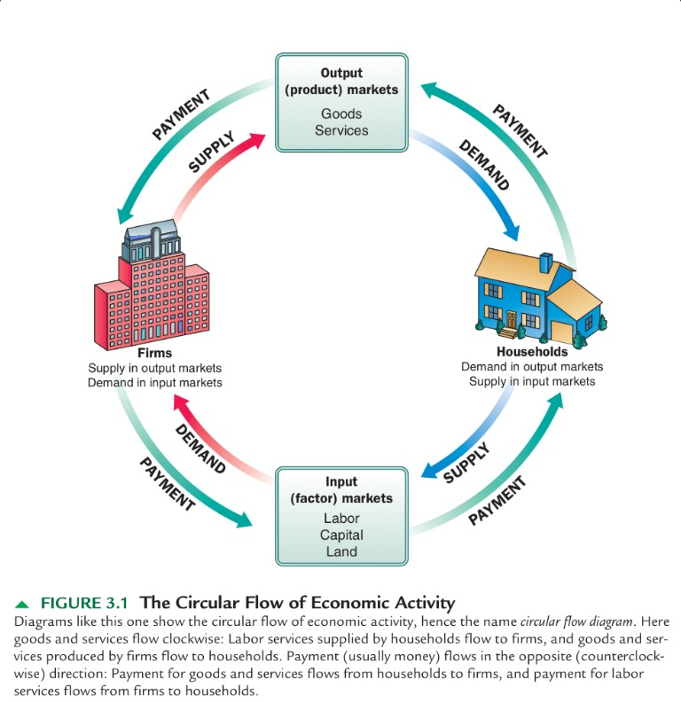 Free Financial Market Education The Circular Flow of Economic Activity