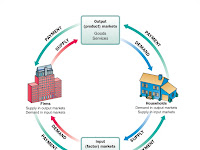 Circular Flow Diagram Economics