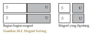 Kutub-Kutub Magnet