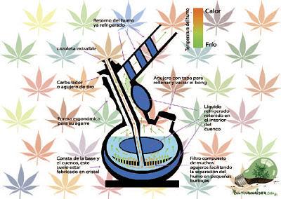 Funcionamiento bong marihuana