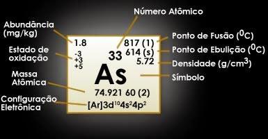 #Arsênio (As)