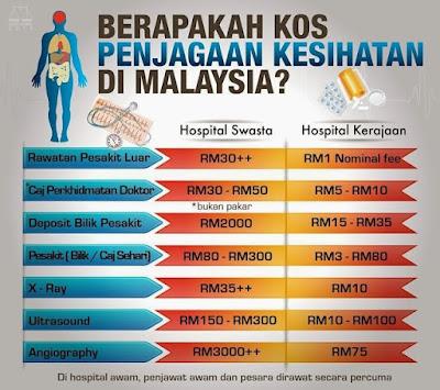 Berapakah Kos Penjagaan Kesihatan Di Malaysia?, Kos, Murah, Mahal, Doktor, Hospital Kerajaan VS Hospital Swasta,  Kos Penjagaan Kesihatan Di Malaysia,