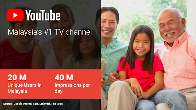 Total YouTube users in Malaysia