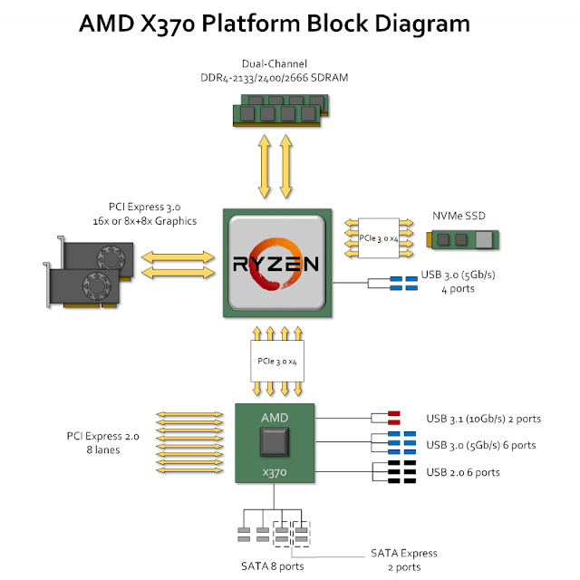 Схема PCI Express на платформе AMD X370