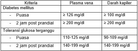 Makalah Kadar Gula Darah Normal