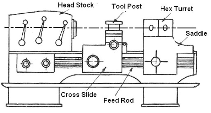 Main Parts of Capstan and Turret Lathe  Q Hunt