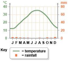 specific heat diagram sahara desert heat diagram vudeevudee's geography blog: biomes: desert