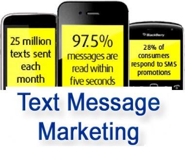 Text Messaging Marketing