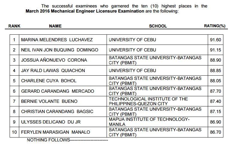 Top 10 Passers University Of Cebu Grad Tops March 2016 Mechanical
