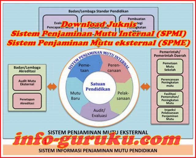 Download Juknis Sistem Penjaminan Mutu Internal (SPMI) dan Sistem Penjaminan Mutu eksternal (SPME)