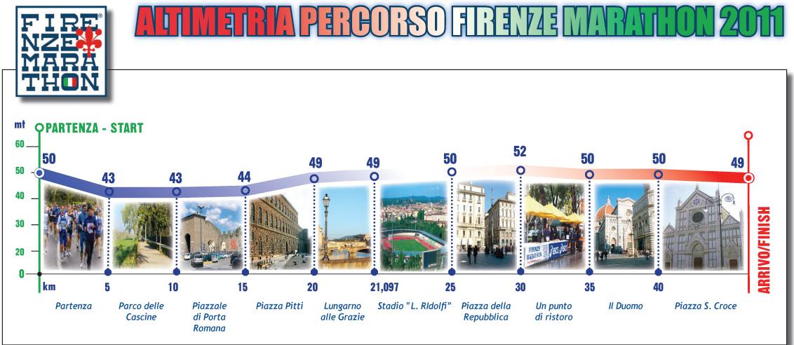 huge selection of b3a1e 05223 Prépa marathon Francfort