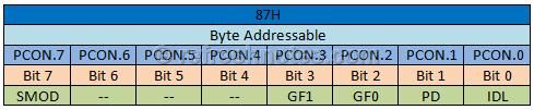 8051 PCON Register
