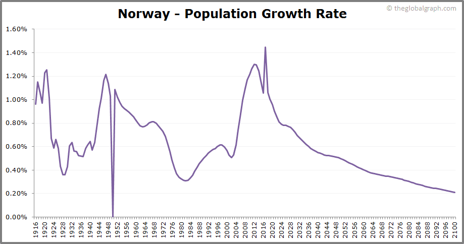 Norway  Population Growth Rate