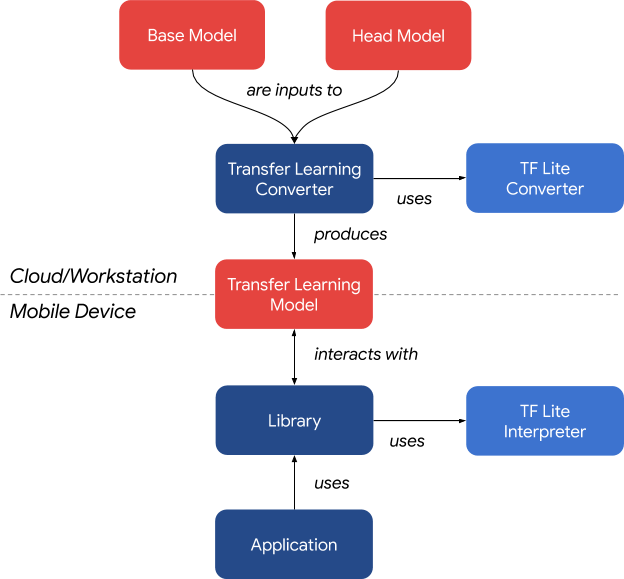 transfer learning model
