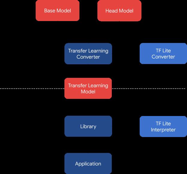 transfer learning model