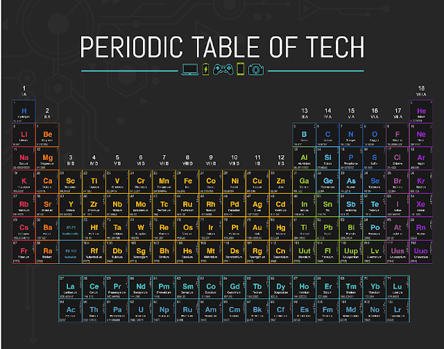 A New Interesting Periodic Table Of Technology For Students